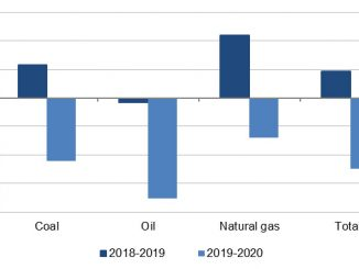 Annual average change in fossil fuels production by fuel, 2018-2019 and 2019-2020, World [total fossil fuels exclude peat and oil shale] (source: IEA World energy balances, 2021)