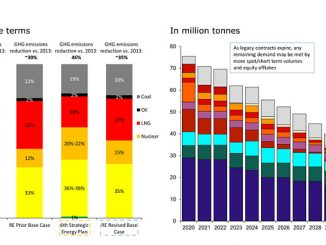 Japan's power generation mix 2030 scenarios / Japan LNG contracts by origin (source: Rystad Energy PowerCube, Rystad Energy GasMarketCube, Rystad Energy research and analysis, METI)
