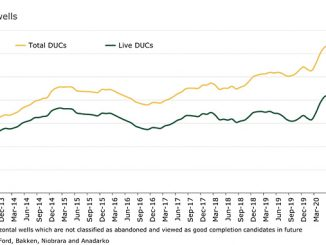 Total and live DUC inventory in major US oil regions by month (source: Rystad Energy ShaleWellCube)