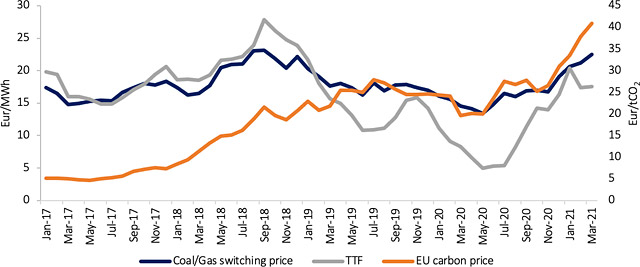 Figure 2. Coal, carbon and gas prices (source: GECF Secretariat, based on data from EMBER, Refinitiv Eikon, and Argus)