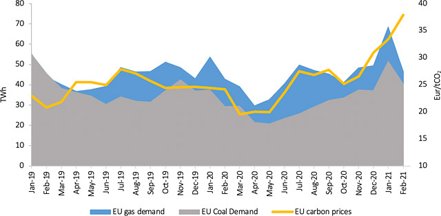 Figure 3. EU power sector demand and carbon prices (source: GECF Secretariat, based on data from EMBER and IEA Monthly Electricity Statistics)