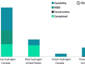 Active and planned low-carbon hydrogen capacity in North America (source: GlobalData Oil & Gas Intelligence Center)