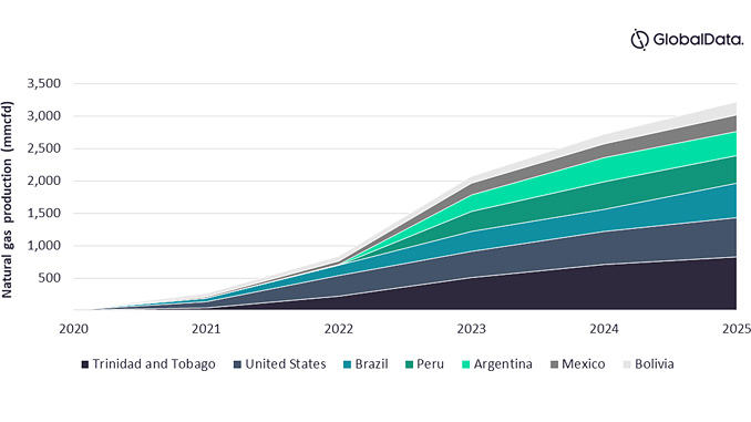Natural gas production outlook from planned and announced projects by key countries (mmcfd), 2021-2025 (source: GlobalData, Oil & Gas Intelligence Center)