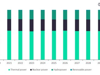 Annual generation share by technology in Russian power market, 2020-2030 (source: GlobalData Power Intelligence Center)