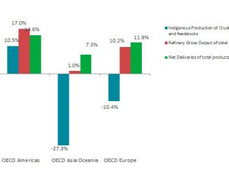 Oil growth rate per flow and OECD region in June 2021 (y-o-y) (source: IEA)
