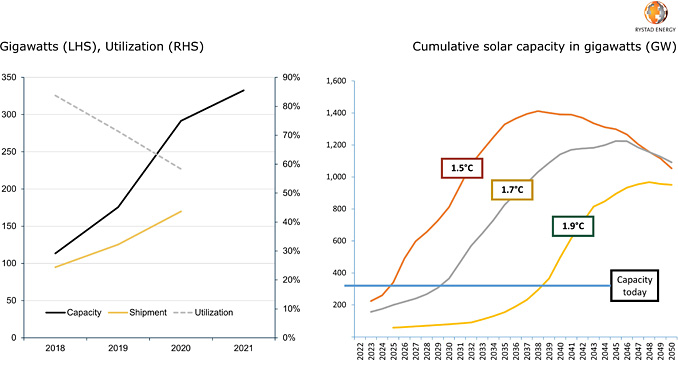 Solar panel manufacturers' capacity and shipments / Capacity growth required per scenario (source: Rystad Energy Service Analytics, research and analysis)