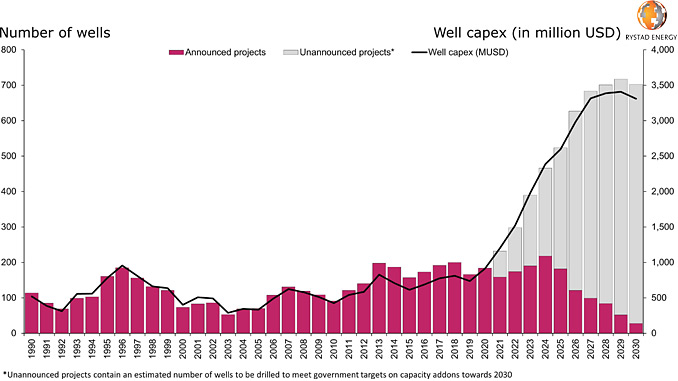 Wells drilled globally for geothermal power generation and relaxed capex (source: Rystad Energy Geothermal Analysis Dashboard)