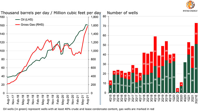 Vaca Muerta oil and gas production by month / Horizontal POP activity by quarter (source: Rystad Energy ShaleWellCube)