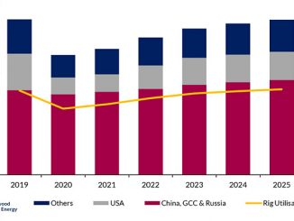 Average number of Rigs Operational and Global Rig Utilisation, 2019-2025 (source: Westwood Global Land Rigs)