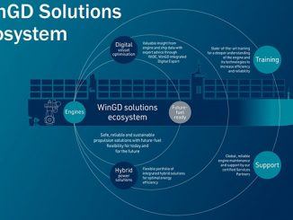 WinGD's ecosystem approach to energy efficiency acknowledges that vessels today are complex power systems with the main engine at the heart of the integrated solution
