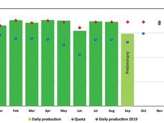 Oil production in 2021