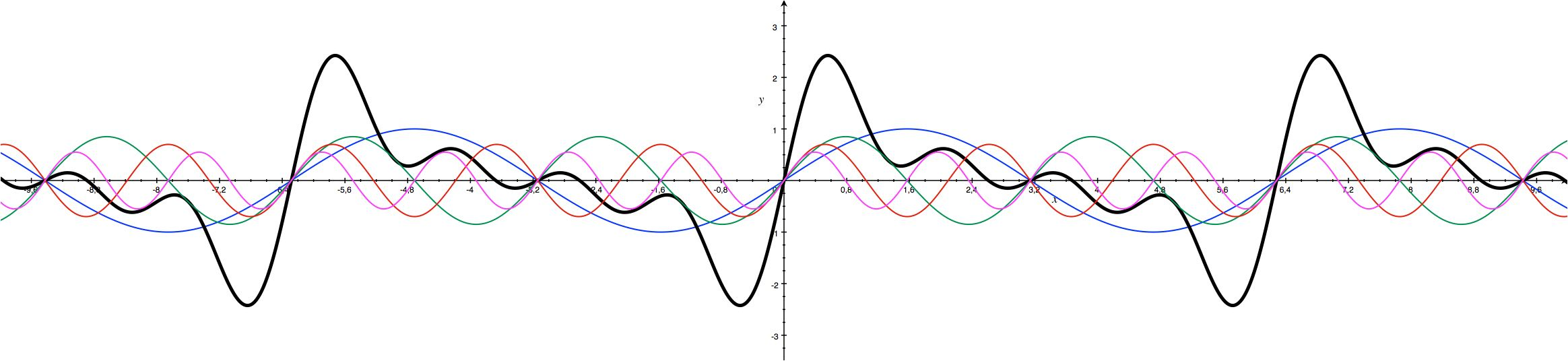 The first 4 partials and the resulting tone curve