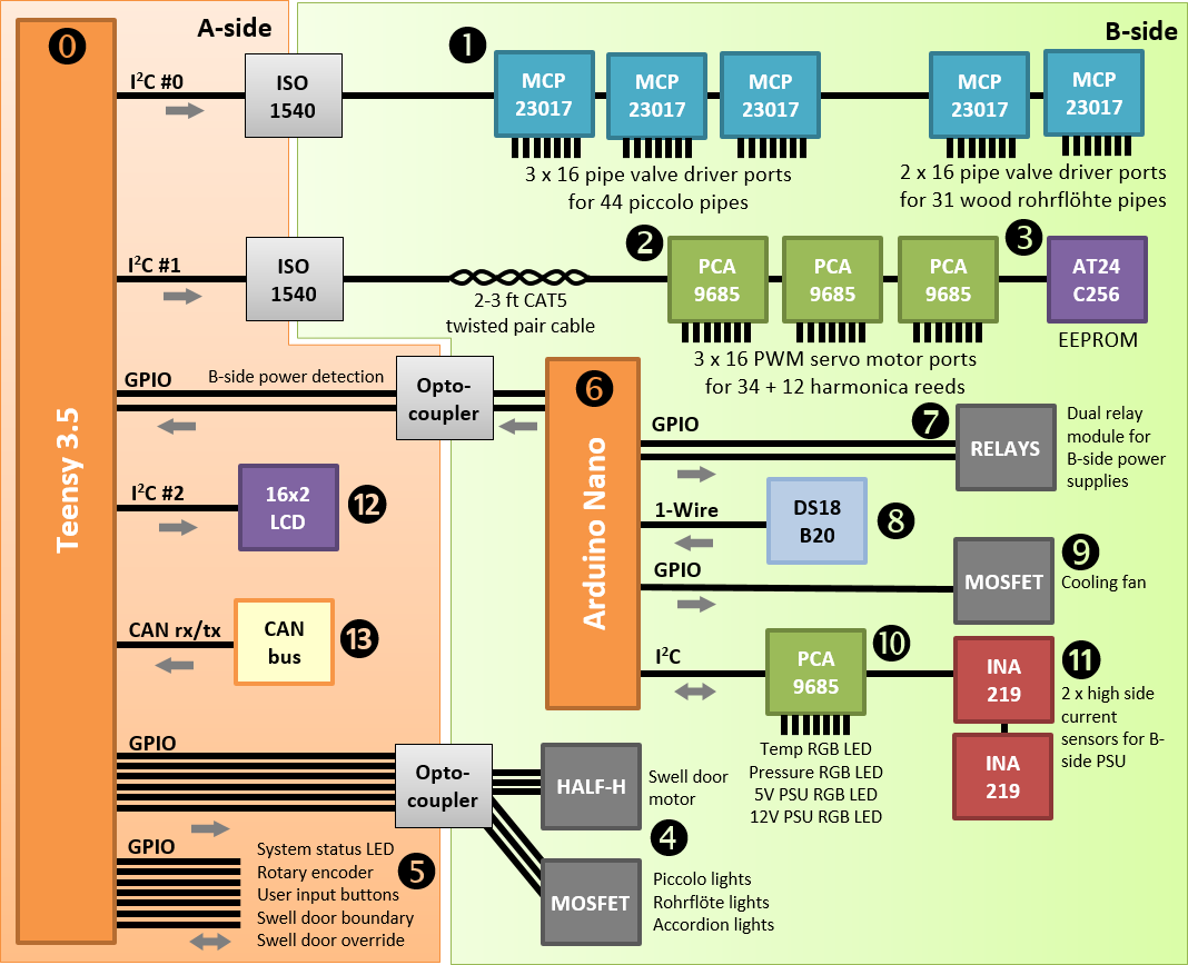 Pipemare controller block schematic