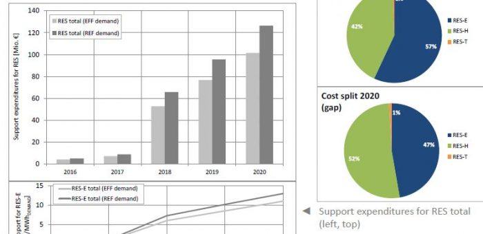L'investimenti rinnovabili vanno difesi prima che sia tardi da Dr Lorenc Gordani, 19 Novembre 2016