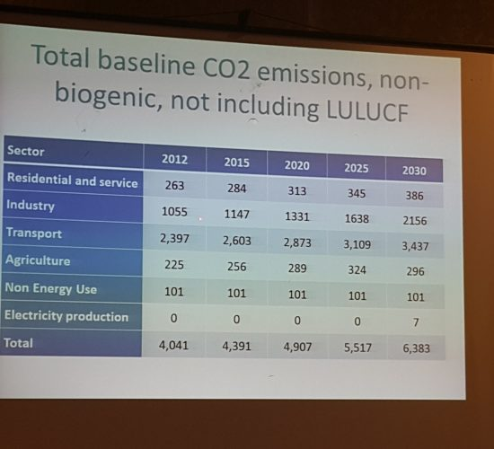 Albania Committed (INDC) on Climate Change (UNFCCC) by Dr Lorenc Gordani | Friday, August 14, 2015