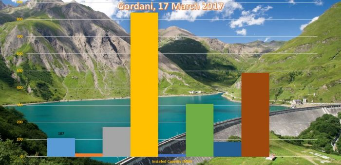Exploring Possibilities for Acquisition of RES Projects, ECS Adriatic, 29 April 2017