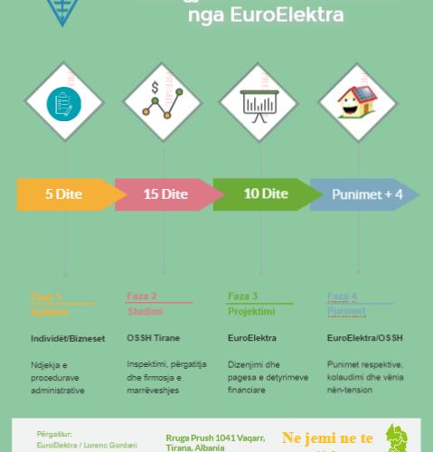 Projektet e Vogla nga Burime Fotovoltaike!