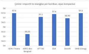 Rekord importesh me çmim 9 euro me shume se bursa, Revista Monitor, 27 Qershor 2017
