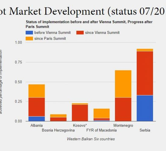 ECS electricity and sustainability reports ahead of WB6 Trieste Summit, 11 July 2017