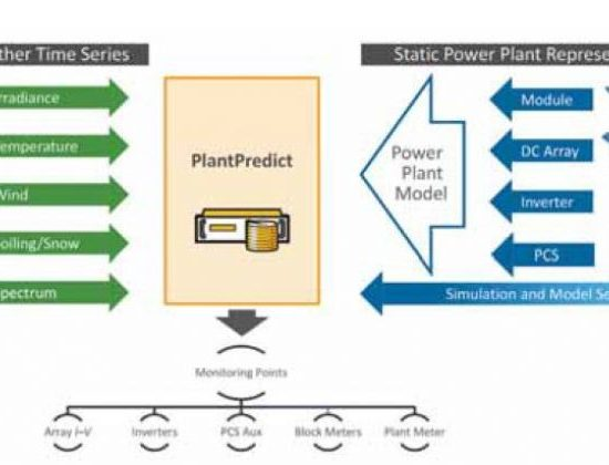 First Solar's PlantPredict: a solar energy modelling tool, Source by PV Europe, 3 January 2018
