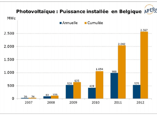 Netherlands €147 m in fiscal incentives for enterprises investing in RES, source by PV Magazine