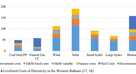 Western Balkans countries to build four coal-fired power plants