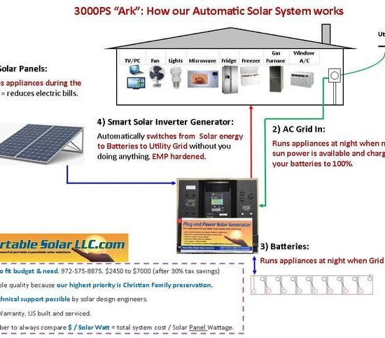 Solar advice: Match the generator to your needs!