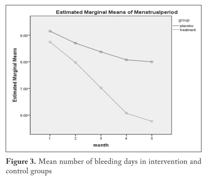 Antal menstruationsdygn för test och kontrollgrupp i B1 studien.