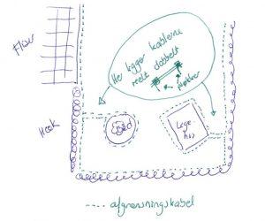 Eksempel på placering af afgrænsningskabel/kanttråd og metoden til at hindre robotten i at køre ind i faste ting i haven