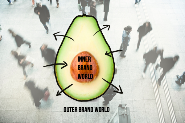 imagination of the Inner and outer brand world