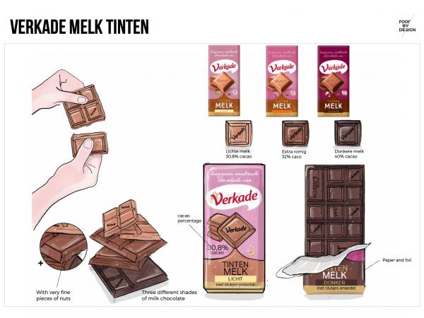 Concept development Verkade Melk Tinten