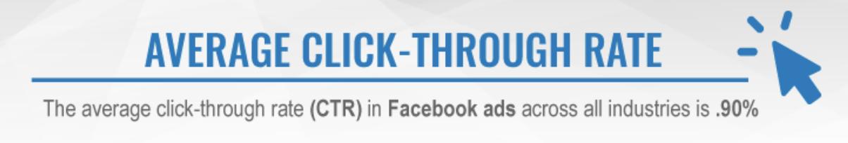 genomsnittlig klickfrekvens på facebook
