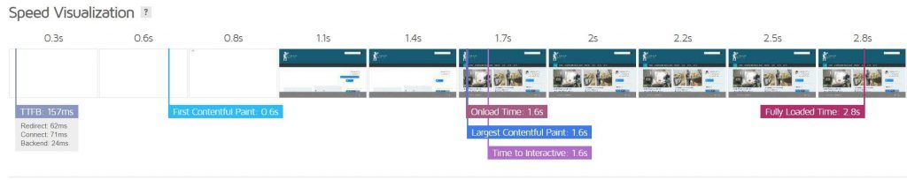 Speed visualisation loading webpage