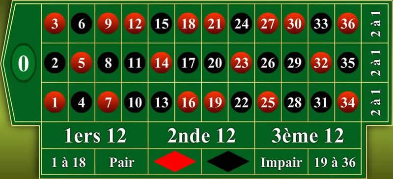 Le tapis de la roulette européenne au casino en ligne.