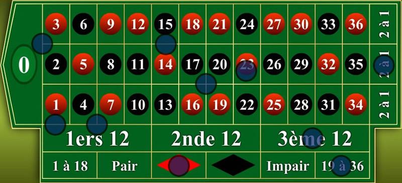 Les différentes options de mises sur le tapis de la roulette.