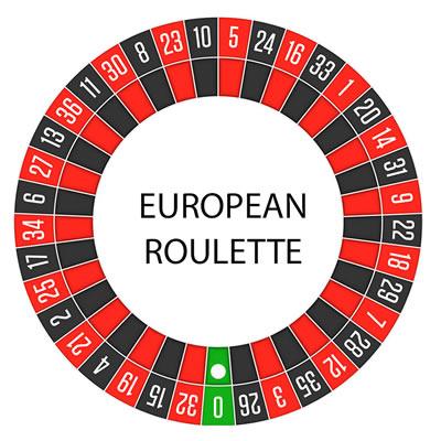 Les numéros du cylindre européen.