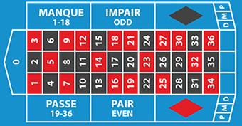 Le tapis de la roulette européenne est le même que celui de la française