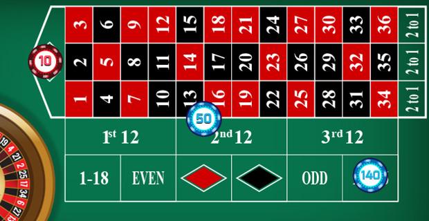 Stratégie de pari pour gagner à la roulette