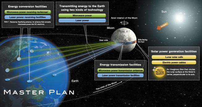 powerplant on the moon
