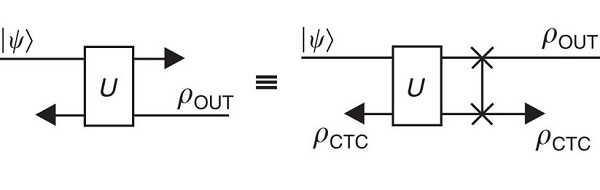 Model of a quantum state |ψ〉 interacting with an older version of itself.