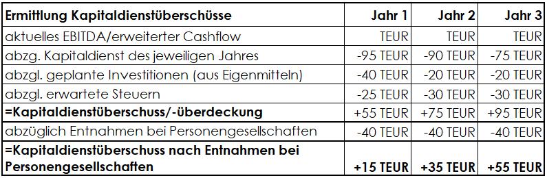 Ermittlung Kapitaldienstüberschüsse zur Optimierung der Finanzierungsstruktur
