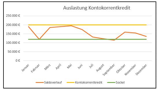 Darstellung Auslastung Kontokorrentkredit zur Apassung der Finanzierungsstruktur