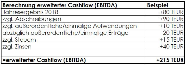 Berechnung Cashflow zur Anpassung der Finanzierungsstruktur