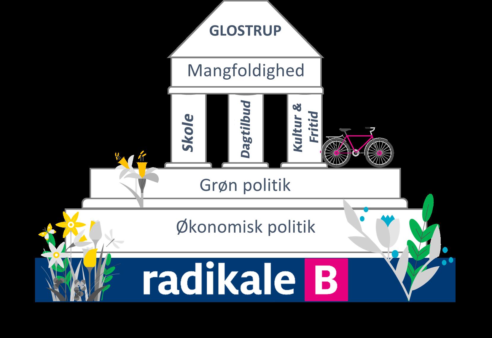 https://usercontent.one/wp/glostrupradikale.dk/wp-content/uploads/2021/05/GRV-Hus-v2.png