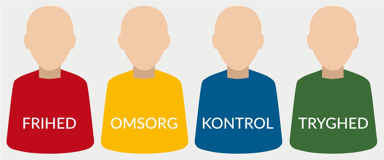 De fire kundetyper med hver deres farve, er karakteriseret ved en række fælles psykologiske og følelsesmæssige faktorer. Disse kan påvirkes via eksempelvis målrettet markedsføring.