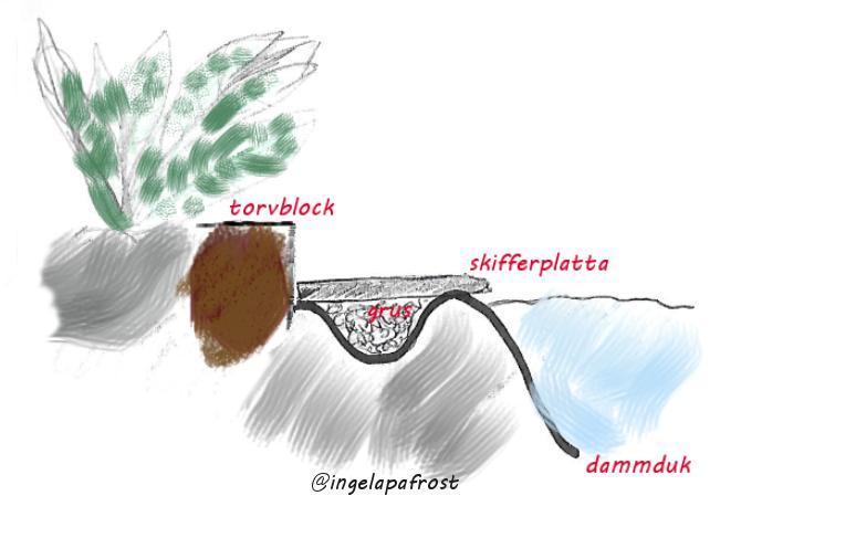 Illustration av hur man kan säkra dammduken. Att anlägga och bygga en dammen