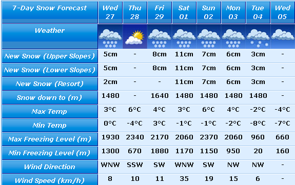 Snow Forecast Hochfugen
