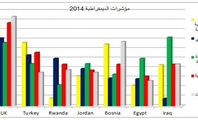 أشكالية الديمقراطية والثروة النفطية في العراق