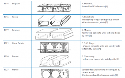 Historical Development of Hollow Core Slabs