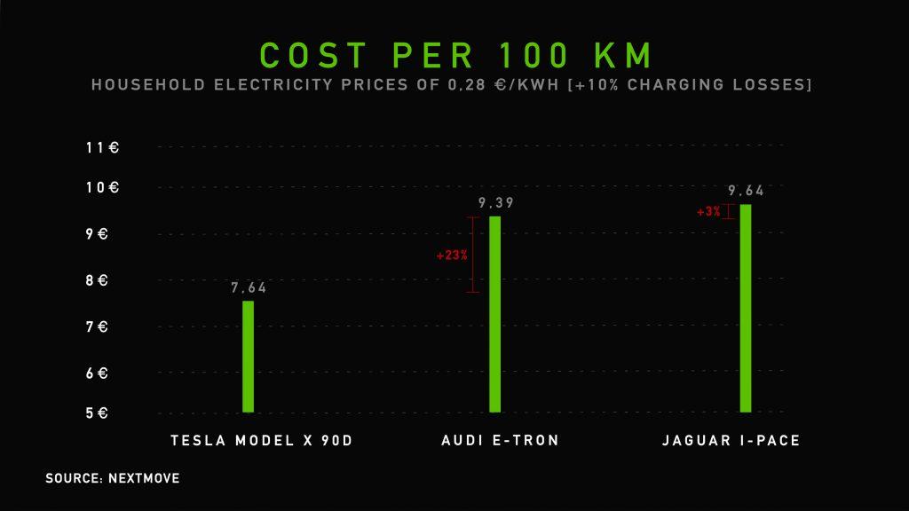kost per kilometer voor de vergeleken wagens